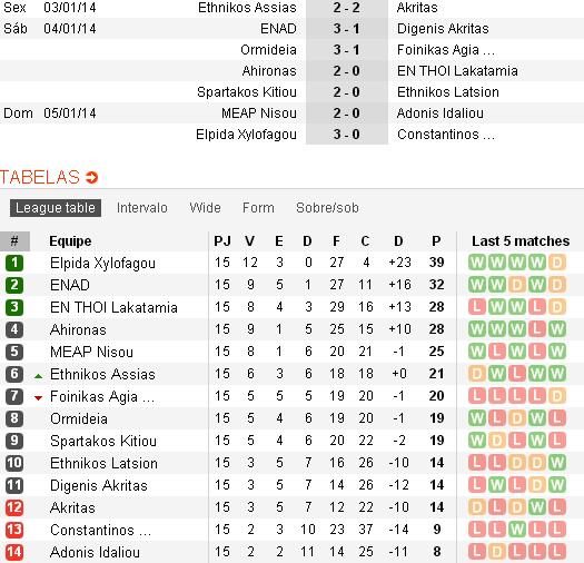 Classificação e resultados da 15ª rodada. (Soccerway)