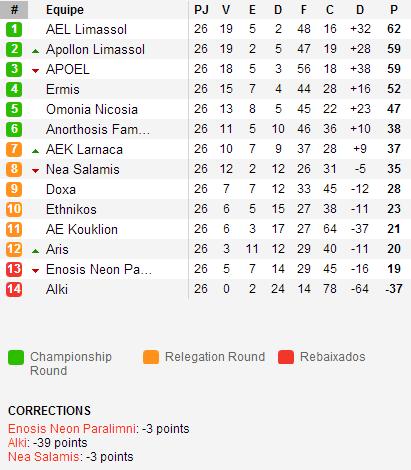 Classificação final da primeira fase. (Reprodução: Soccerway)