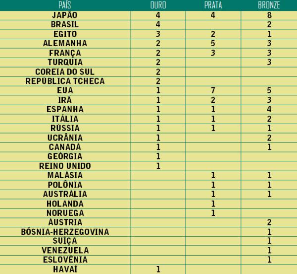 Quadro de medalhas imaginário dos cinco novos esportes olímpicos caso fossem disputados em 2016 (Arte: Felipe Augusto/Série Z)